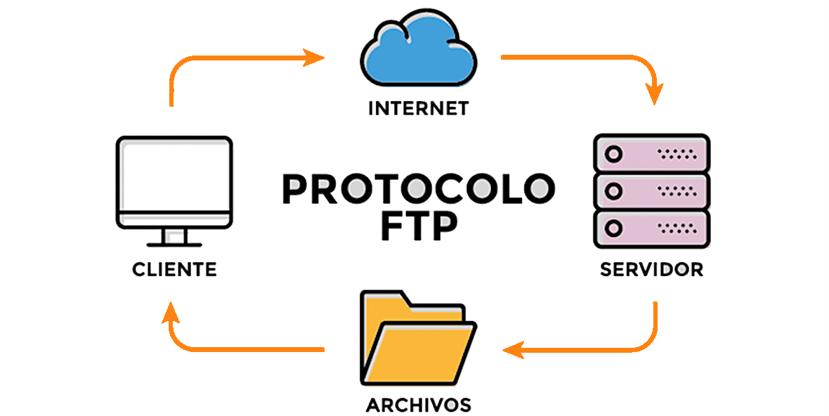 Como funciona el protocolo FTP